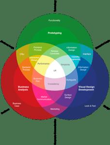 diagrame_experience_utilisateur