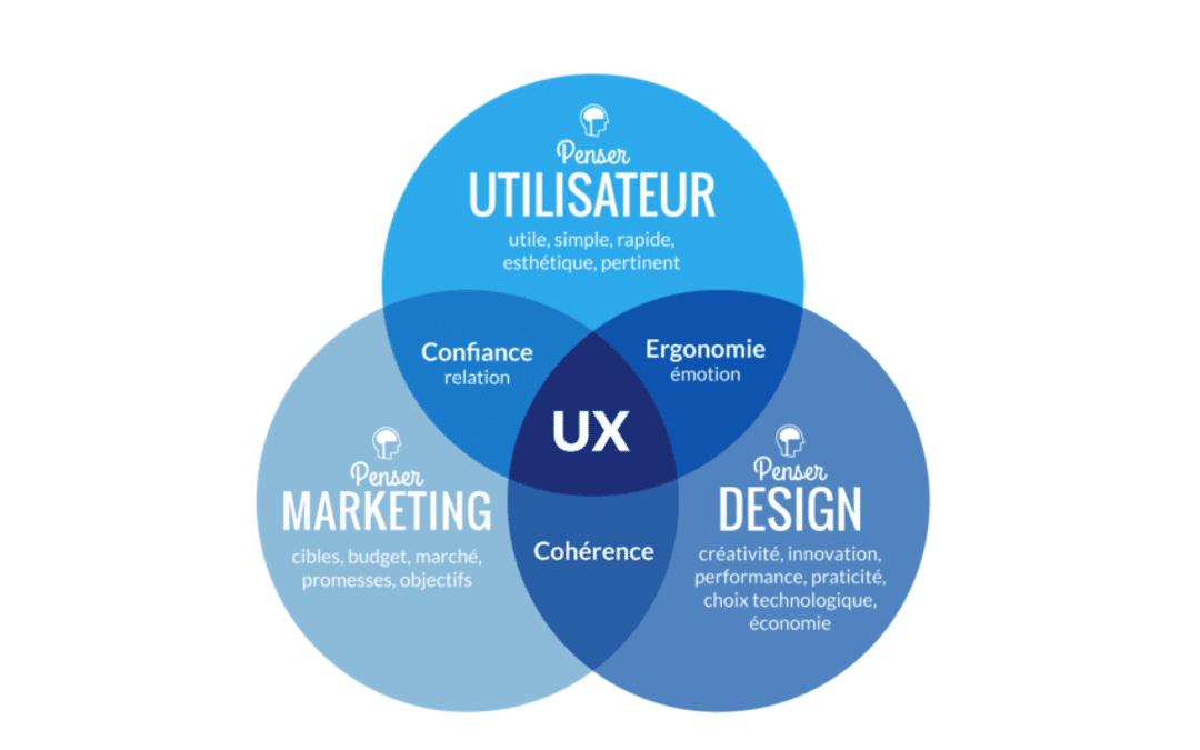 Le Top 10 des bonnes pratiques «expérience utilisateur» pour votre site web